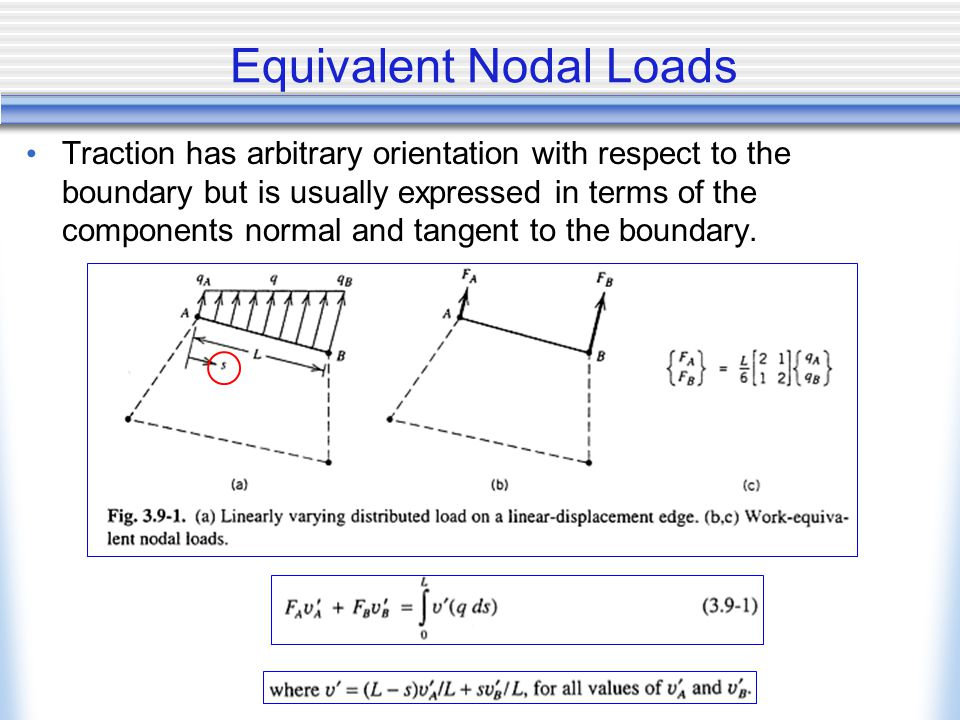 Equivalent Nodal Loads