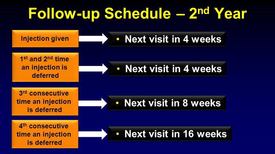Follow-up Schedule – 2nd Year