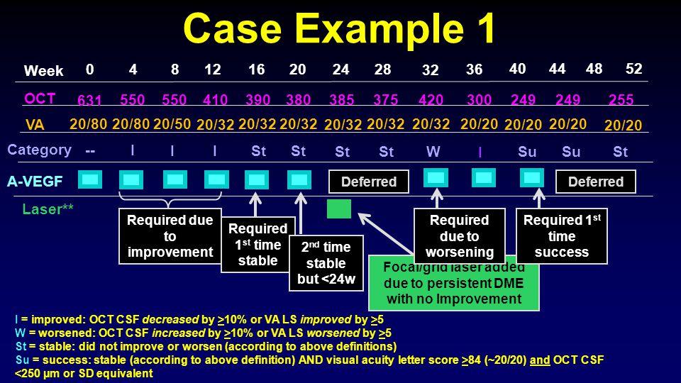 Case Example 1 Week. 4. 8. 12. 16. 20. 24. 28. 32. 36. 40. 44. 48. 52. OCT. 631. 550.