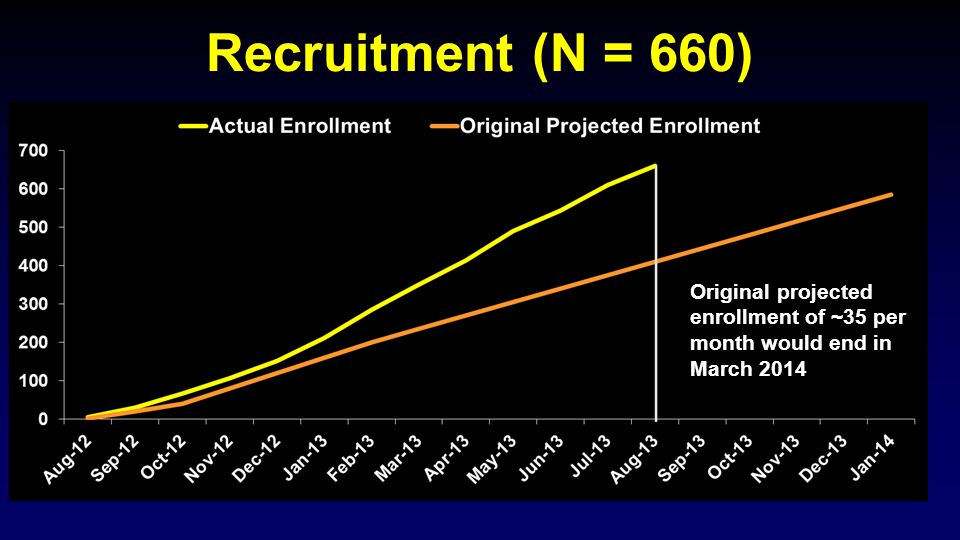 Recruitment (N = 660) Original projected enrollment of ~35 per month would end in March 2014