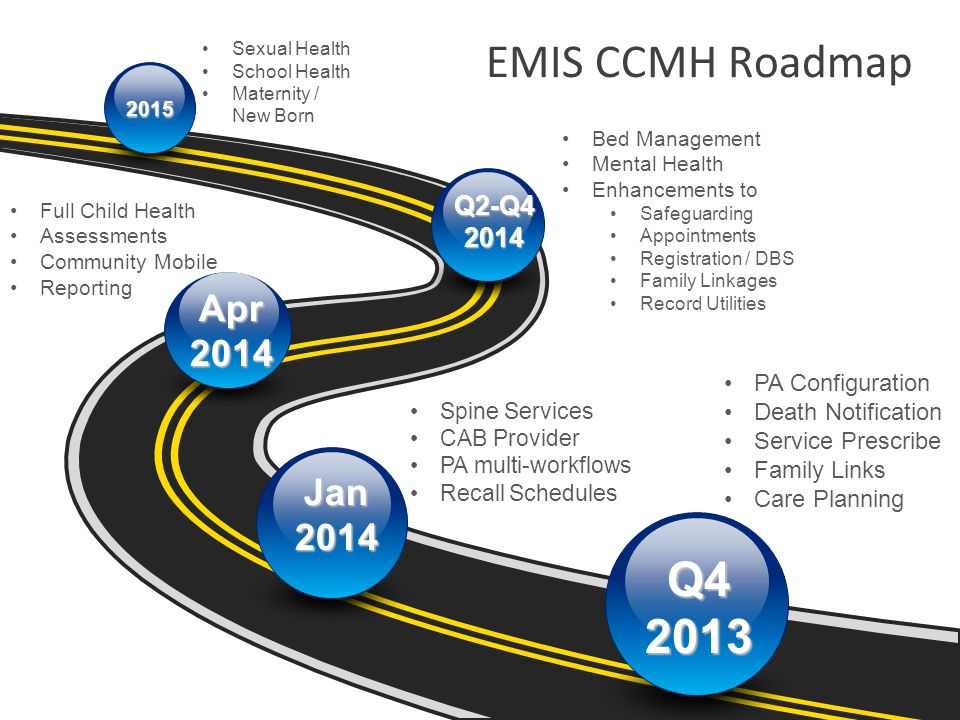 EMIS CCMH Roadmap Q4 2013 Apr 2014 Jan 2014 Q2-Q4 2014