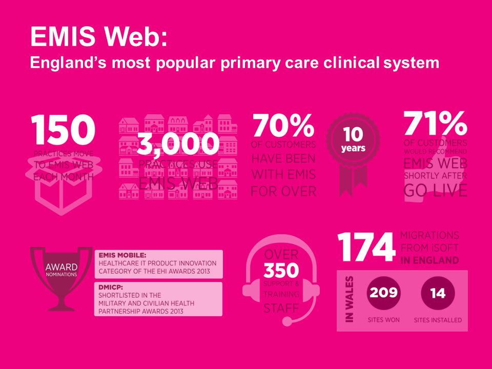 EMIS Web: England's most popular primary care clinical system