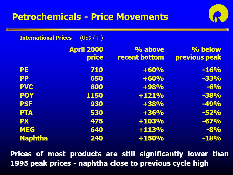 Petrochemicals - Price Movements