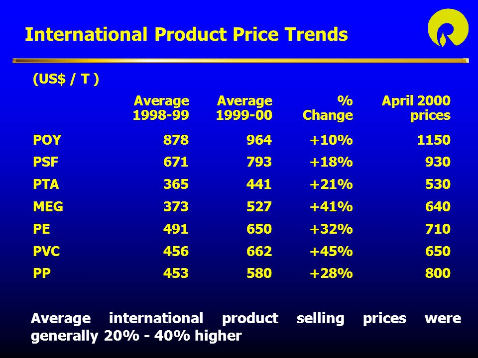 International Product Price Trends