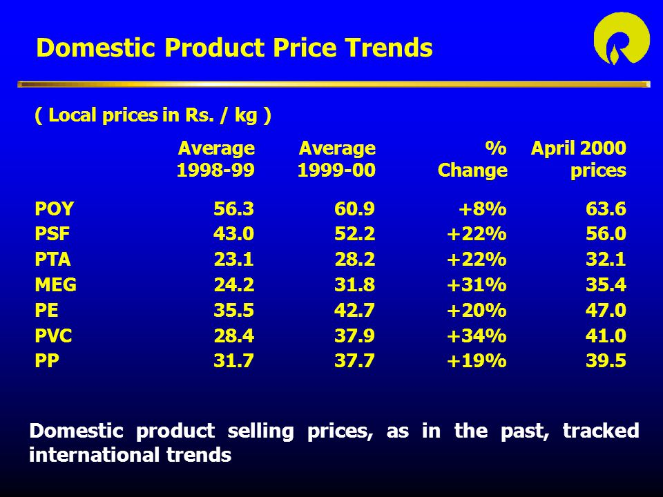 Domestic Product Price Trends