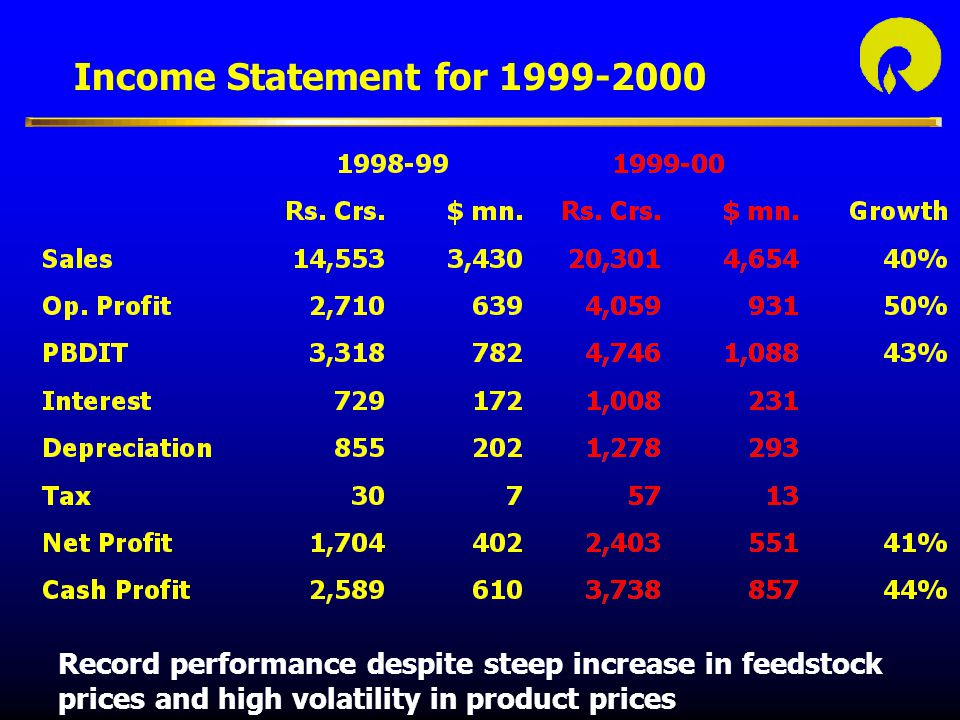 Income Statement for 1999-2000