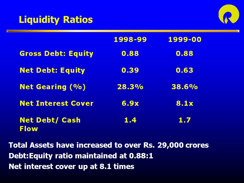 Liquidity Ratios Total Assets have increased to over Rs. 29,000 crores