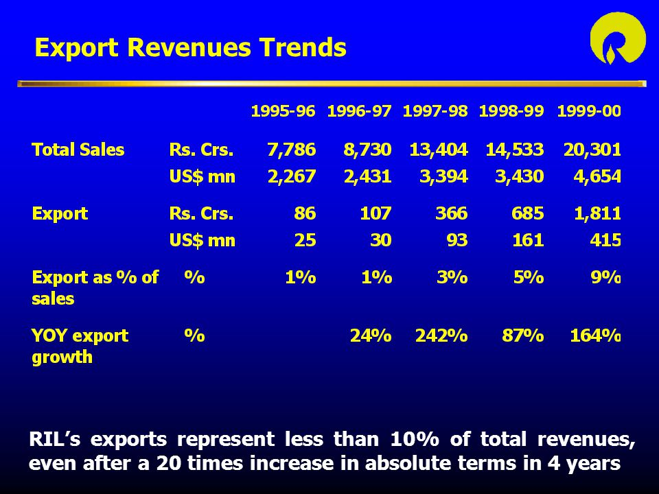 Export Revenues Trends