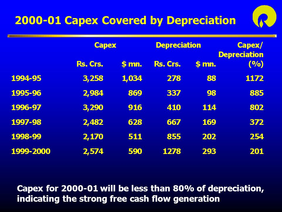 2000-01 Capex Covered by Depreciation