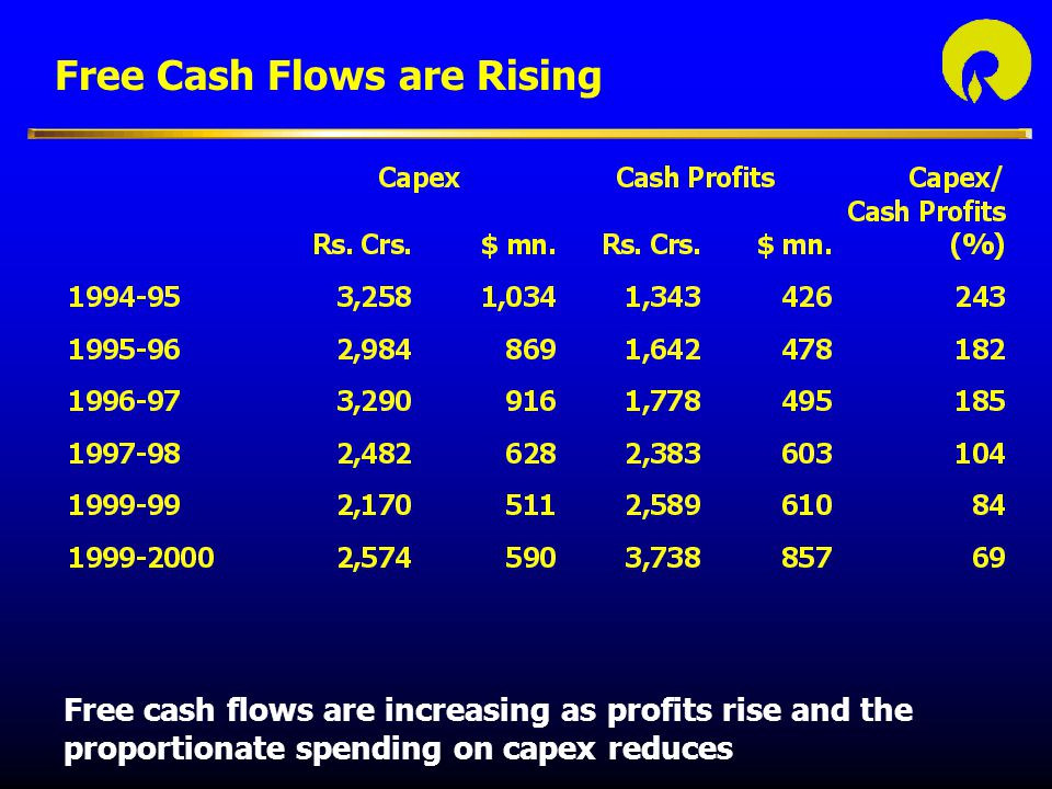 Free Cash Flows are Rising