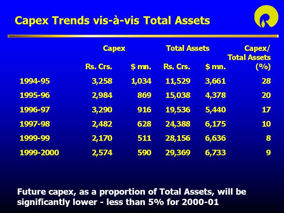 Capex Trends vis-à-vis Total Assets