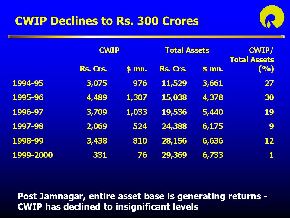 CWIP Declines to Rs. 300 Crores