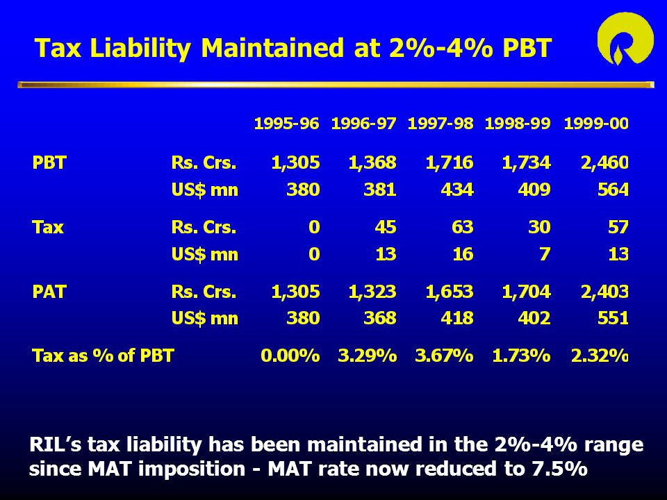 Tax Liability Maintained at 2%-4% PBT