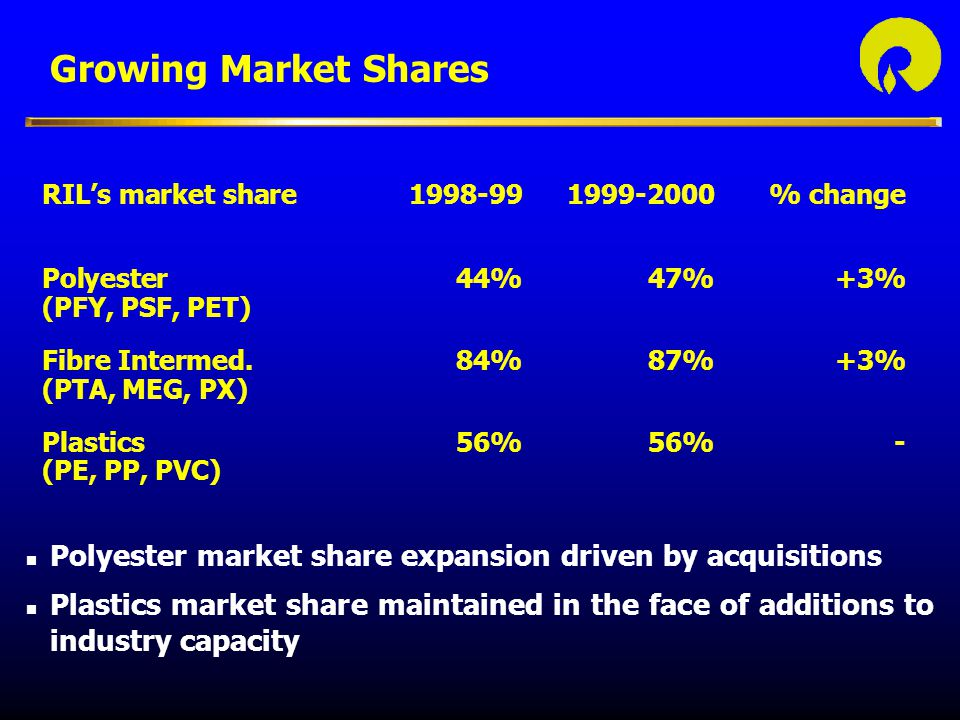 Growing Market Shares RIL's market share 1998-99 1999-2000 % change. Polyester 44% 47% +3% (PFY, PSF, PET)
