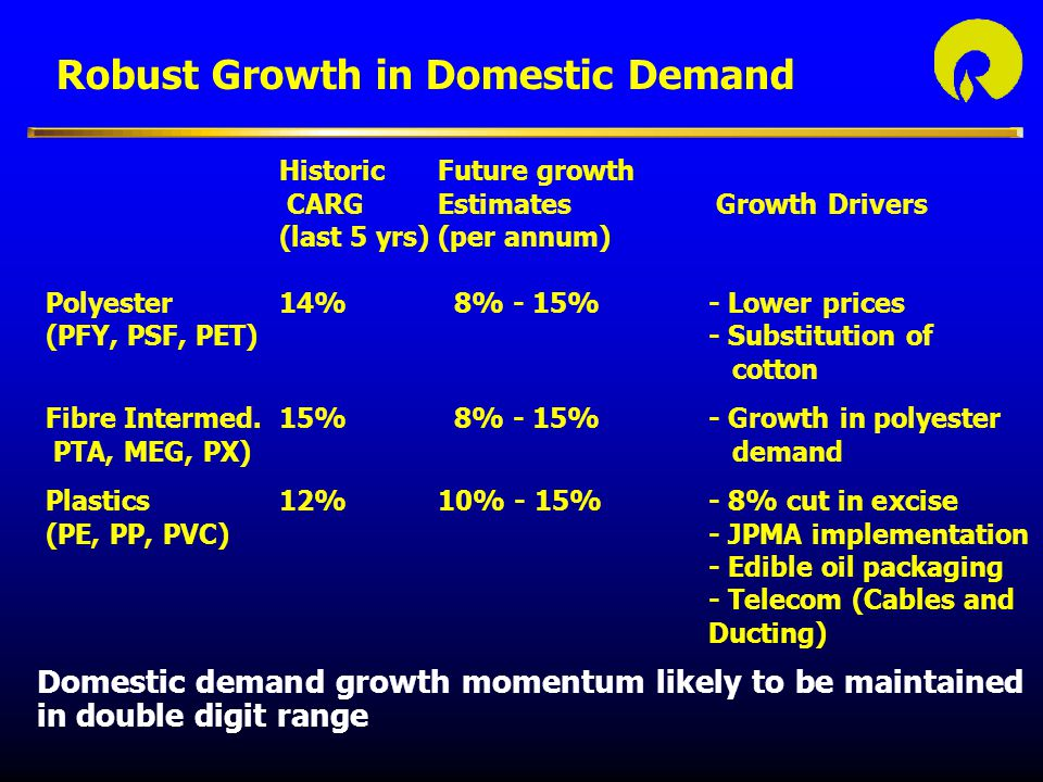 Robust Growth in Domestic Demand