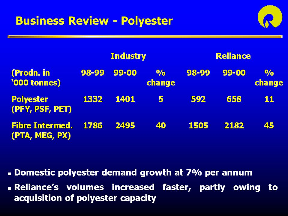 Business Review - Polyester
