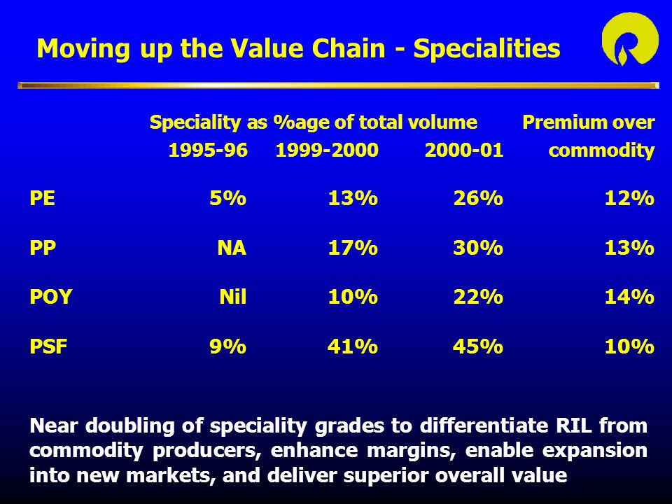 Moving up the Value Chain - Specialities