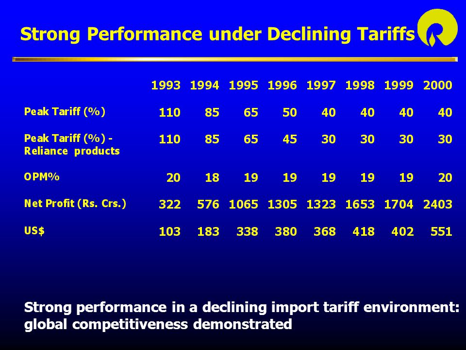 Strong Performance under Declining Tariffs