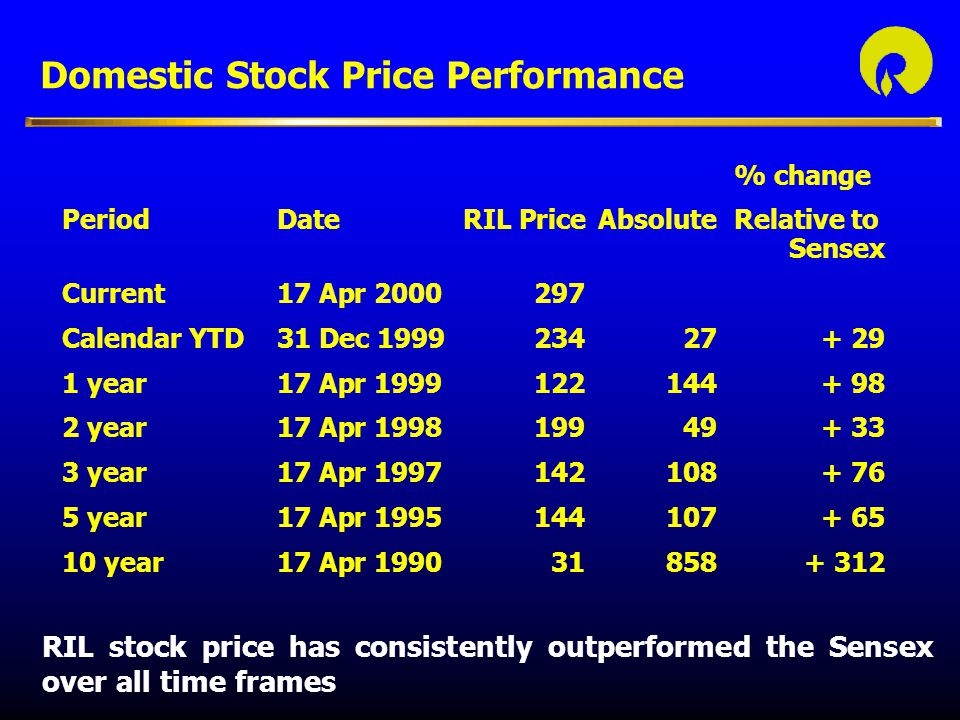 Domestic Stock Price Performance