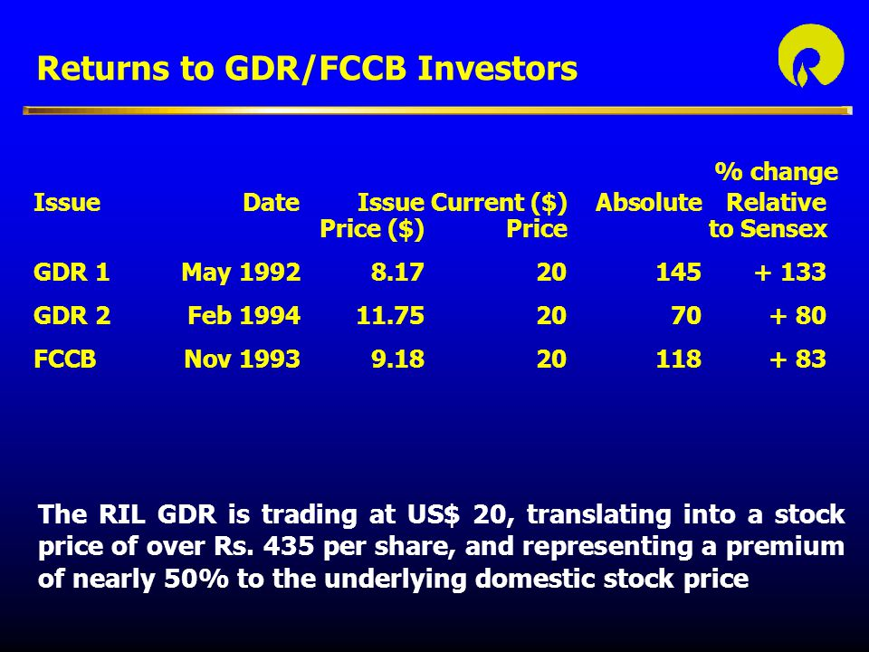Returns to GDR/FCCB Investors