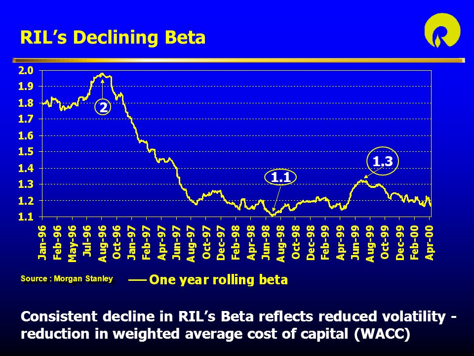 RIL's Declining Beta 2. 1.3. 1.1. Source : Morgan Stanley.