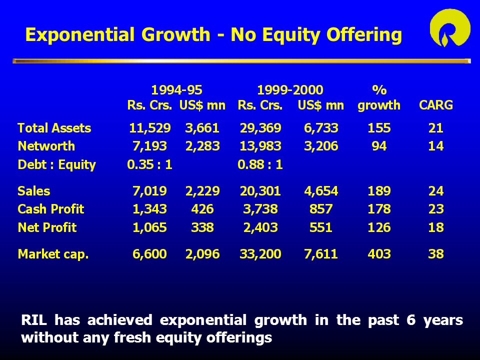 Exponential Growth - No Equity Offering