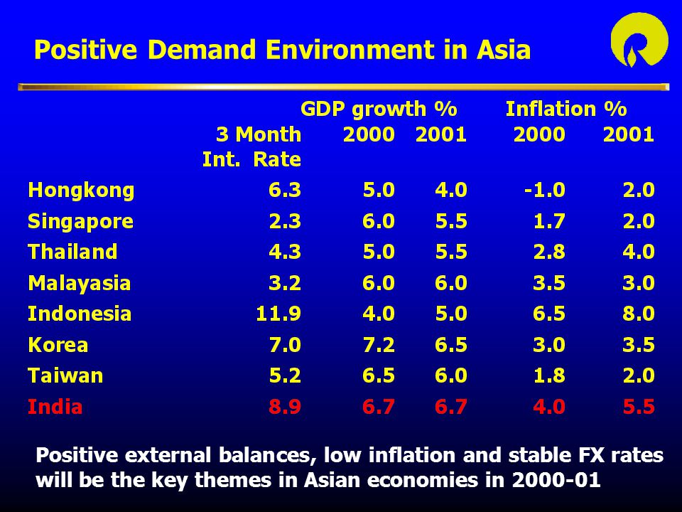 Positive Demand Environment in Asia