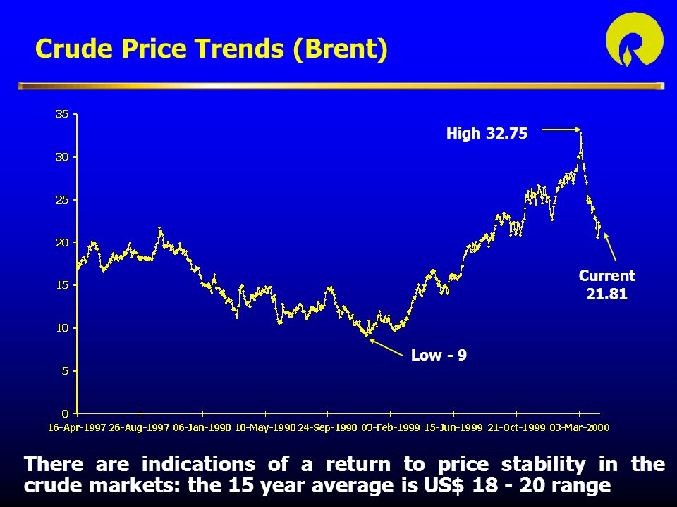 Crude Price Trends (Brent)