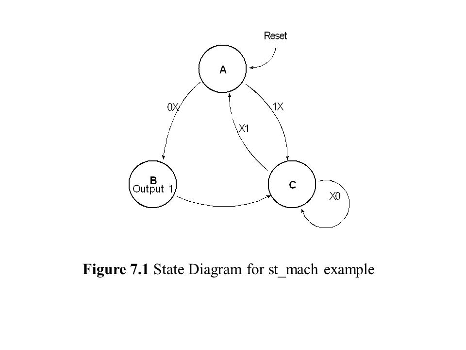 Figure 7.1 State Diagram for st_mach example