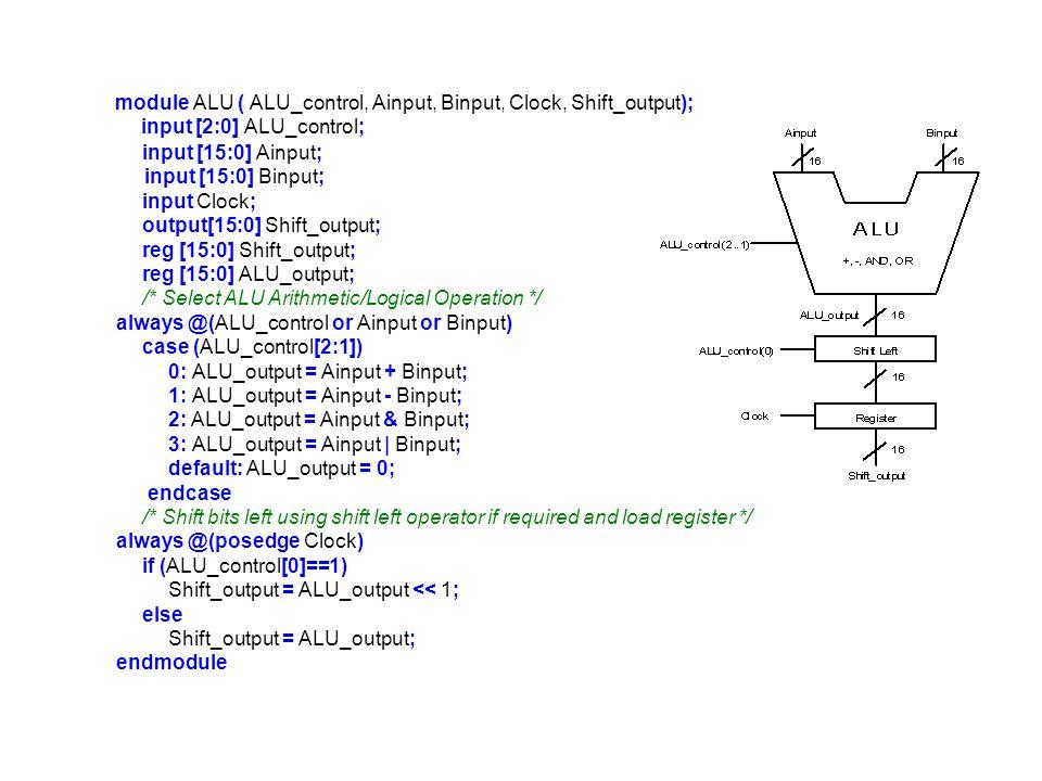module ALU ( ALU_control, Ainput, Binput, Clock, Shift_output);