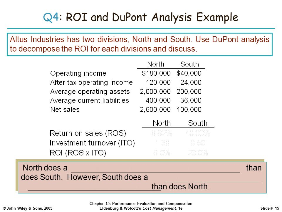 Q4: ROI and DuPont Analysis Example