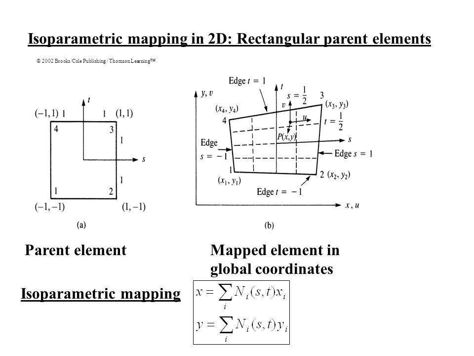 Isoparametric mapping in 2D: Rectangular parent elements