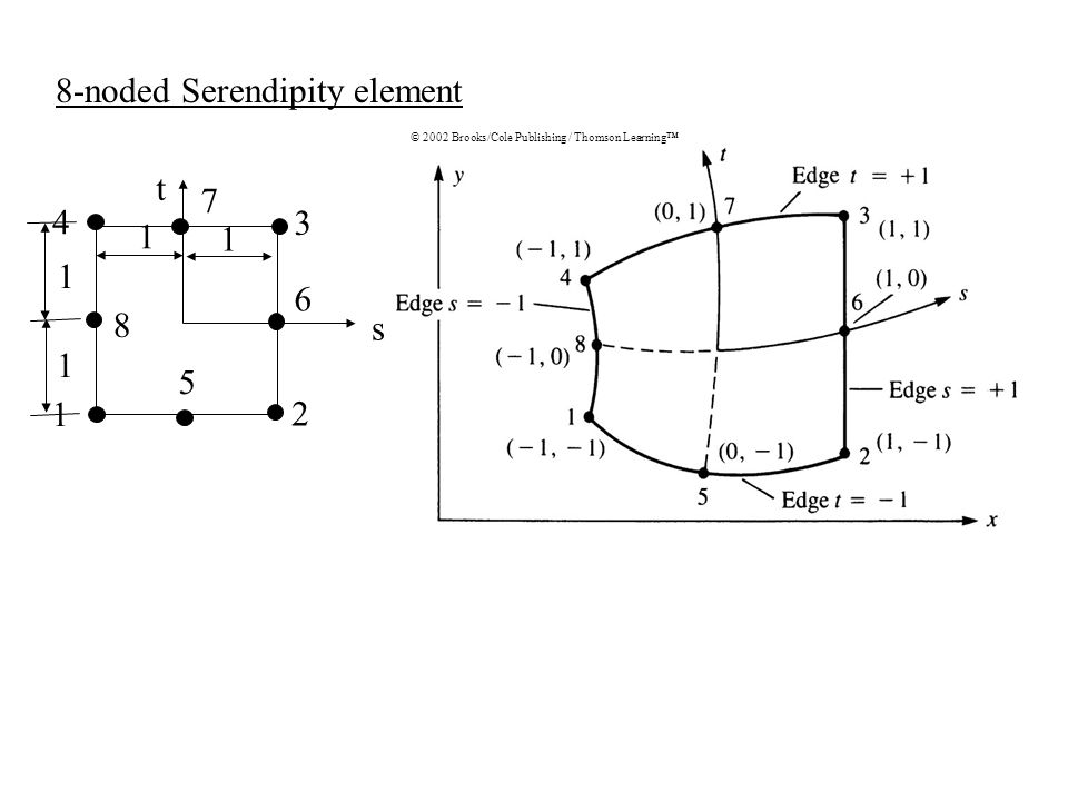 8-noded Serendipity element