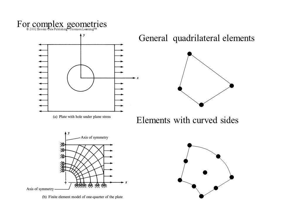 For complex geometries