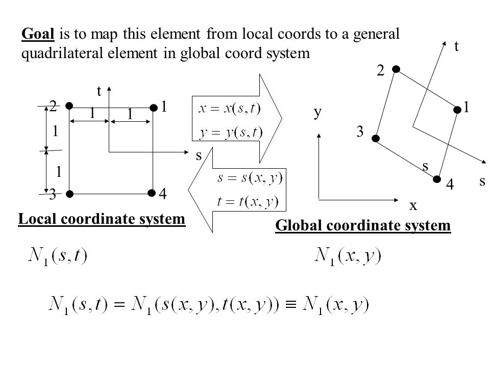 Global coordinate system Local coordinate system