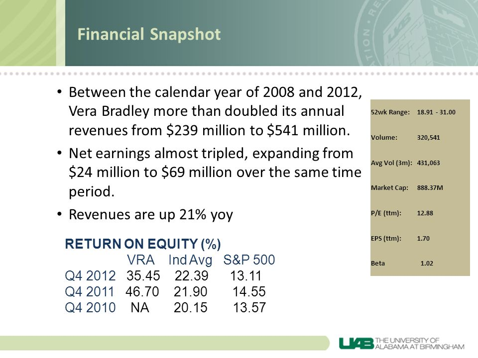 Financial Snapshot Between the calendar year of 2008 and 2012, Vera Bradley more than doubled its annual revenues from $239 million to $541 million.