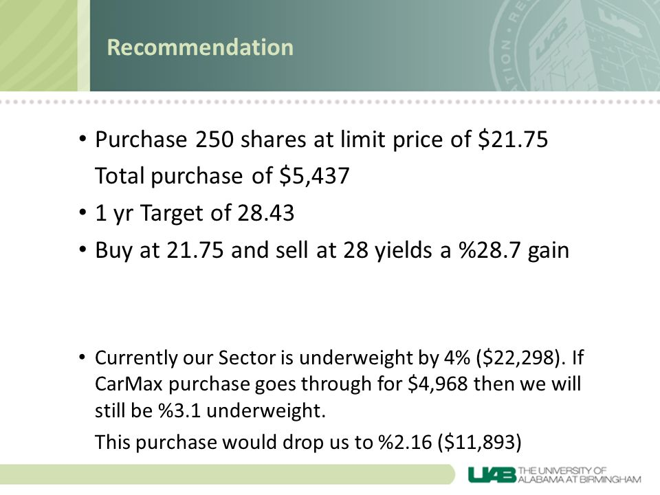 Purchase 250 shares at limit price of $21.75 Total purchase of $5,437
