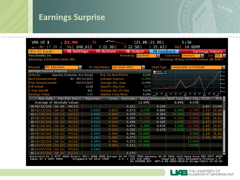 Earnings Surprise 1 week price change