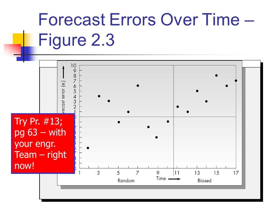 Forecast Errors Over Time – Figure 2.3