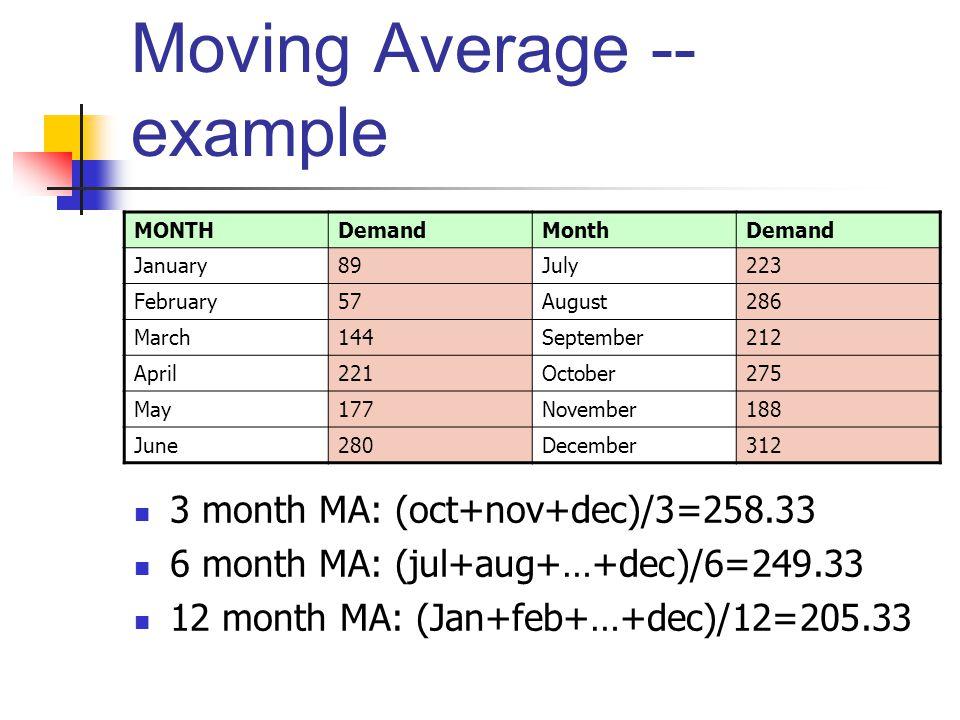 Moving Average -- example
