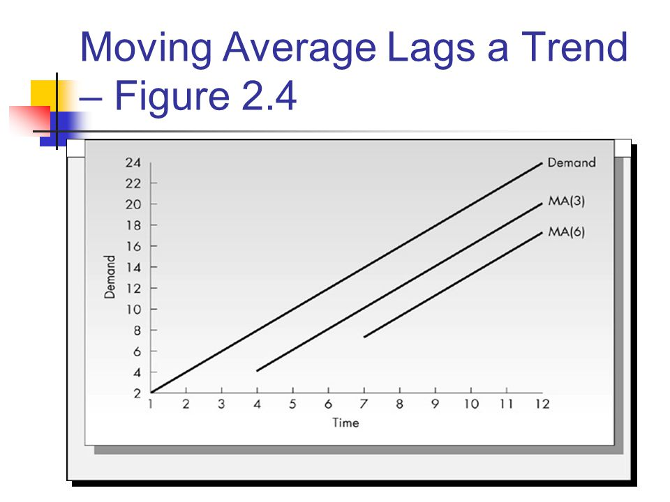 Moving Average Lags a Trend – Figure 2.4