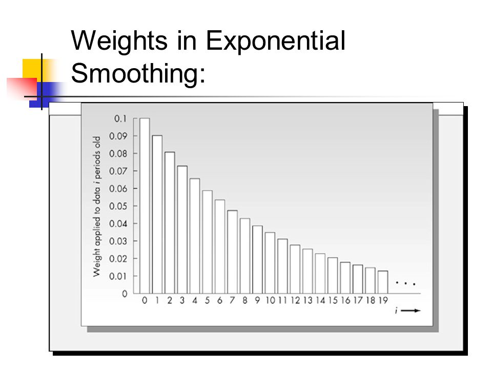 Weights in Exponential Smoothing: