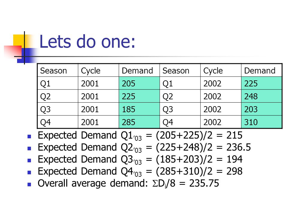 Lets do one: Expected Demand Q1'03 = (205+225)/2 = 215