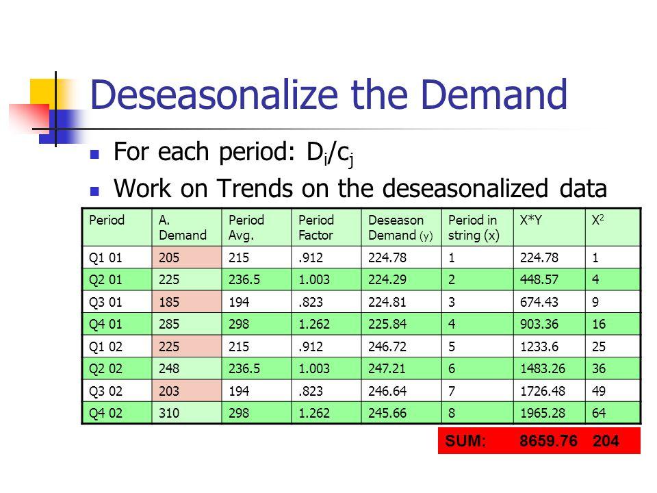 Deseasonalize the Demand