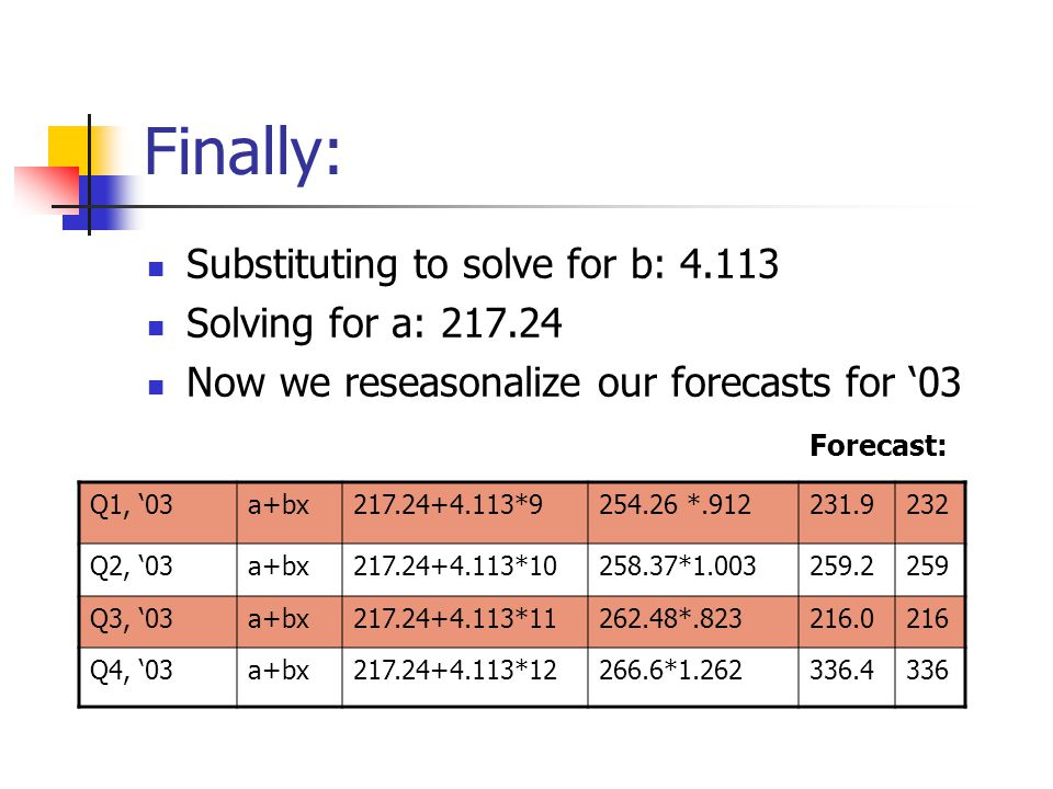 Finally: Substituting to solve for b: 4.113 Solving for a: 217.24