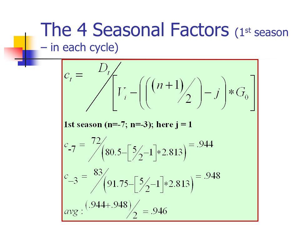 The 4 Seasonal Factors (1st season – in each cycle)