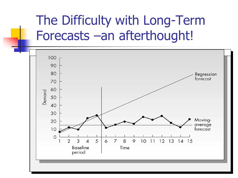 The Difficulty with Long-Term Forecasts –an afterthought!
