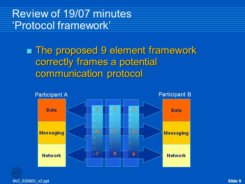 Review of 19/07 minutes 'Protocol framework'