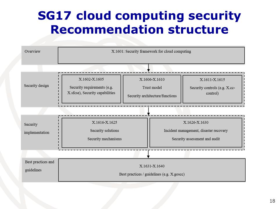 SG17 cloud computing security Recommendation structure
