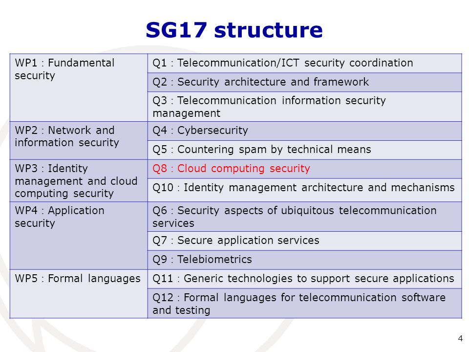 SG17 structure WP1:Fundamental security